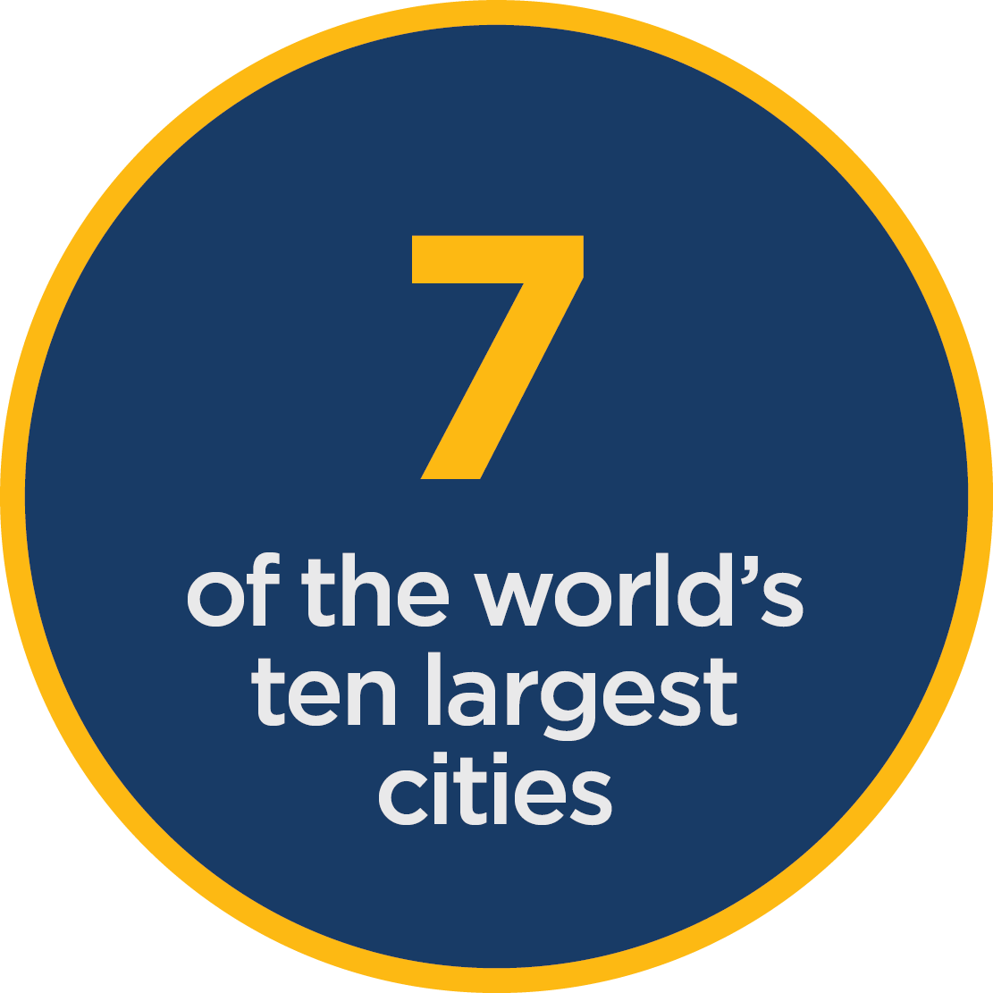 7% of the world's ten largest cities