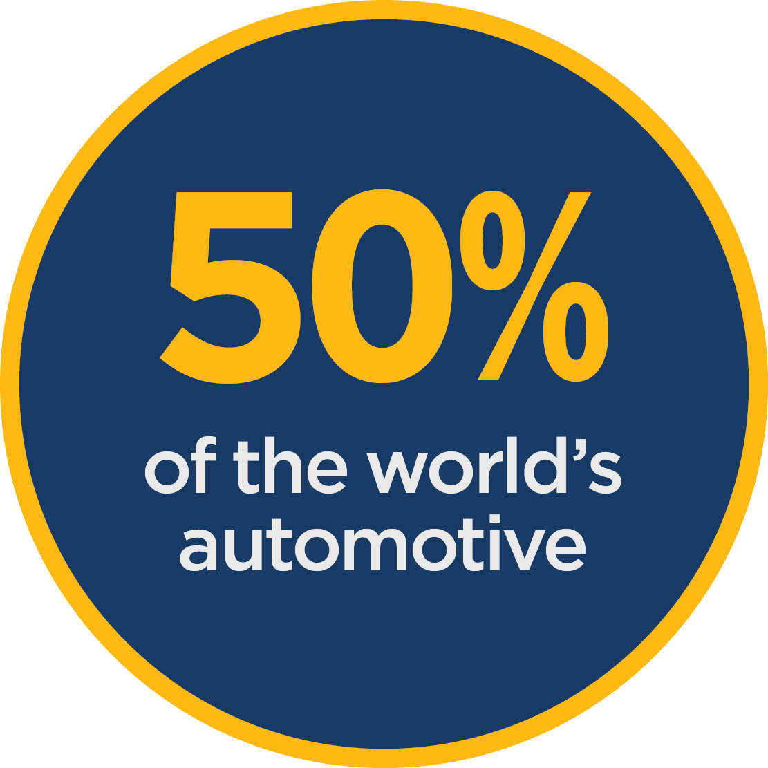 50% of the world's automotive