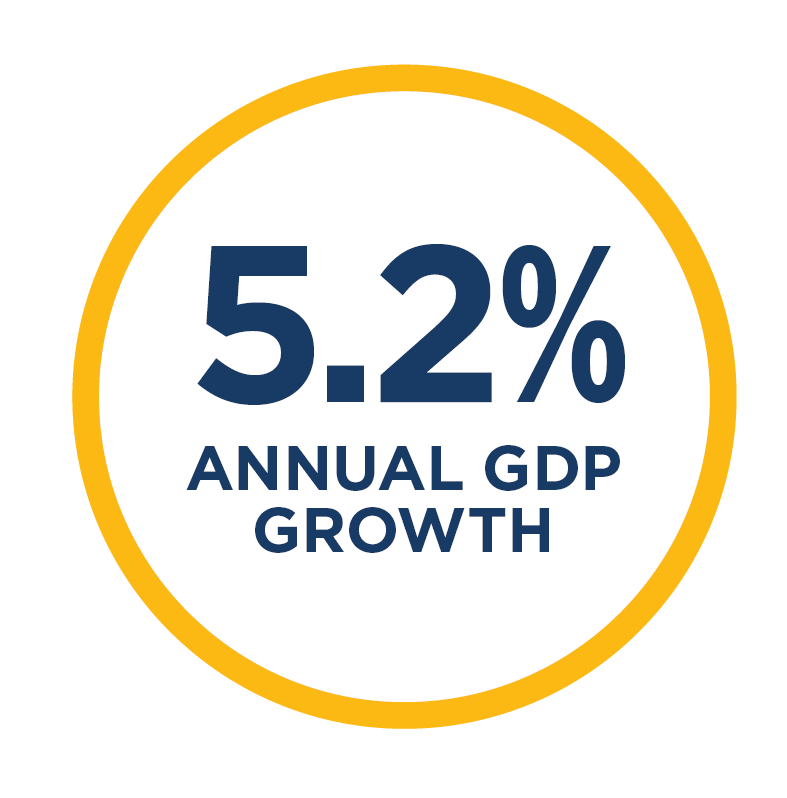 5,2& annual GDP growth