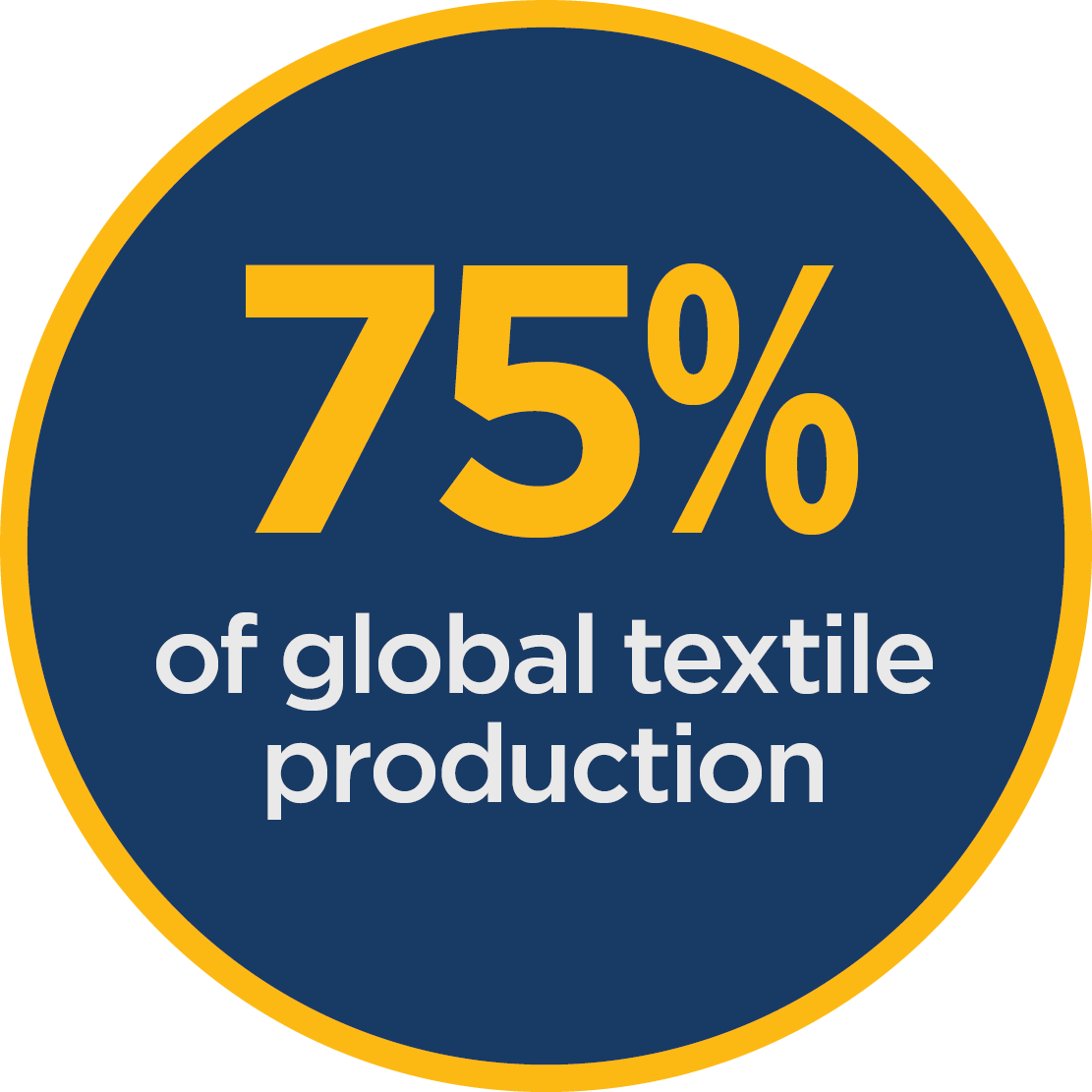 75% of global textile production
