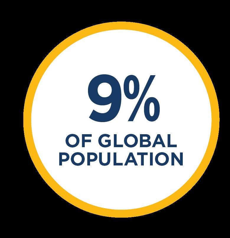 9% of global population
