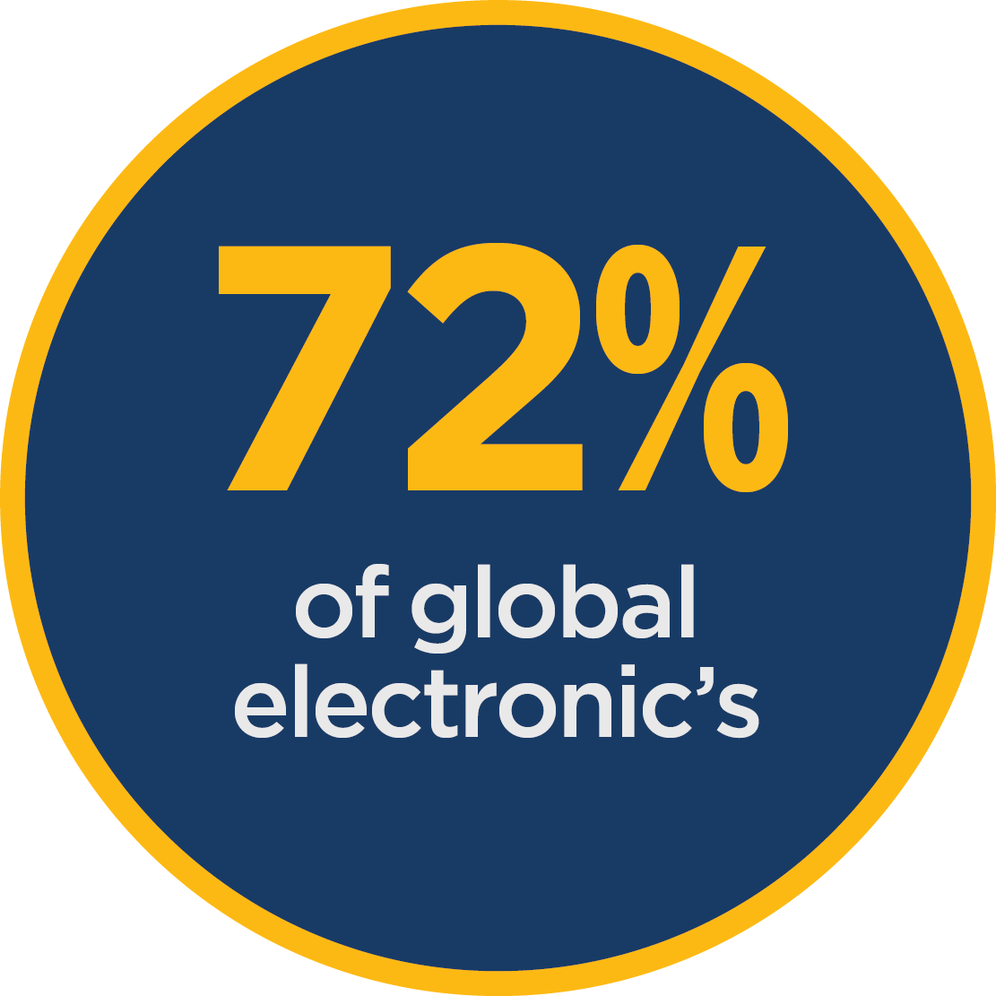 72% of global electronic's